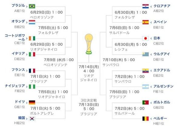 W杯2014 決勝トーナメント予想