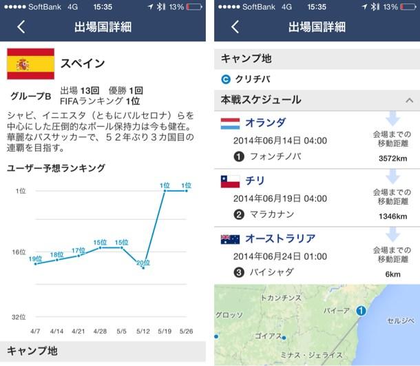 参加国の情報