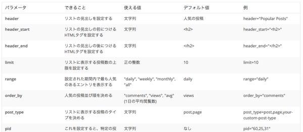 Popular Posts ショートコード