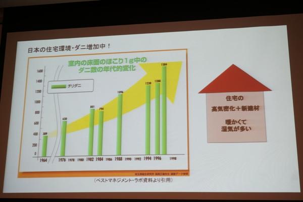 日本の住宅環境・ダニ増加中