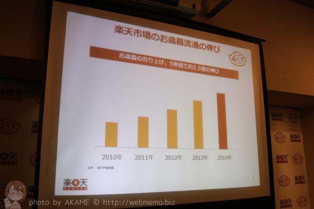 楽天市場の売り上げは5年間で約2.5倍