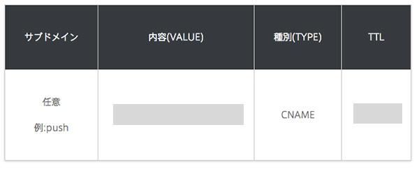 てPush7で表示されている内容(VALUE)を入力